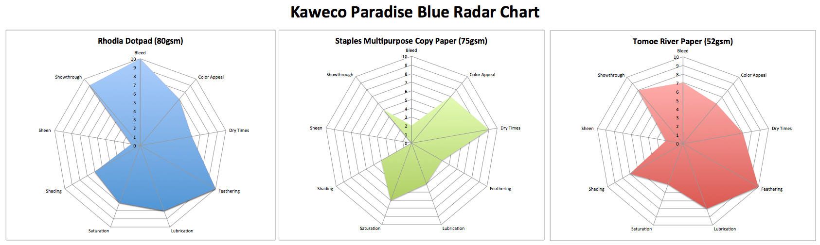 Kaweco Paradise Blue